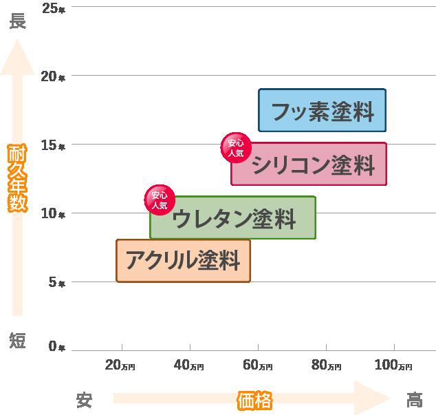 耐久年数の表