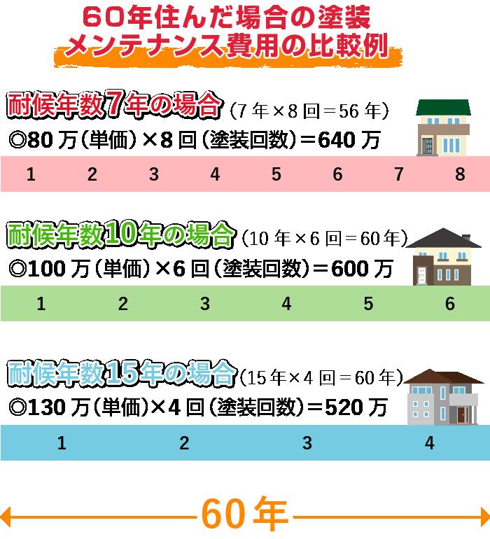 60年住んだ場合の塗装メンテナンス費用の比較例
